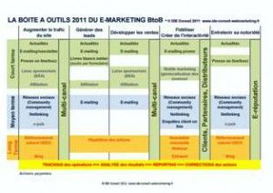 La boite  outils du e-marketing_IDEConseil