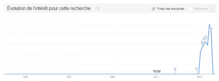 Evolution Inbound Marketing_France_IDE 2013