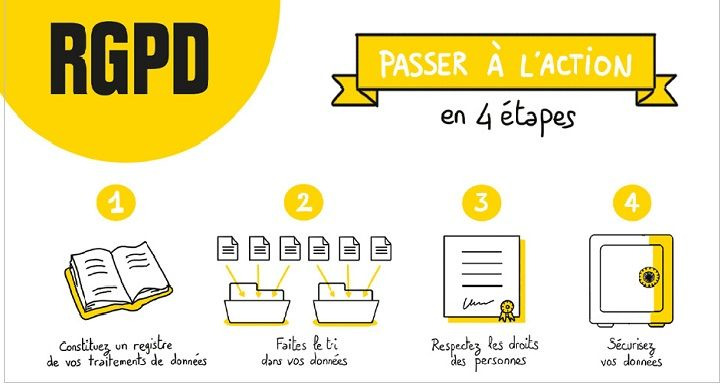 CNIL et RGPD pour les PME/TPE