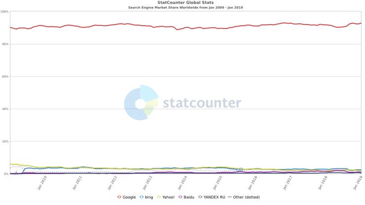 Part de marché des moteurs de recherche 2009-2019